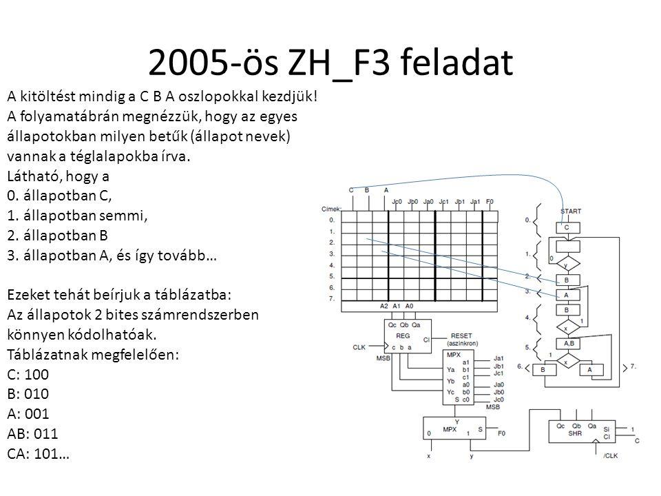2005-ös ZH_F3 feladat A kitöltést mindig a C B A oszlopokkal kezdjük!