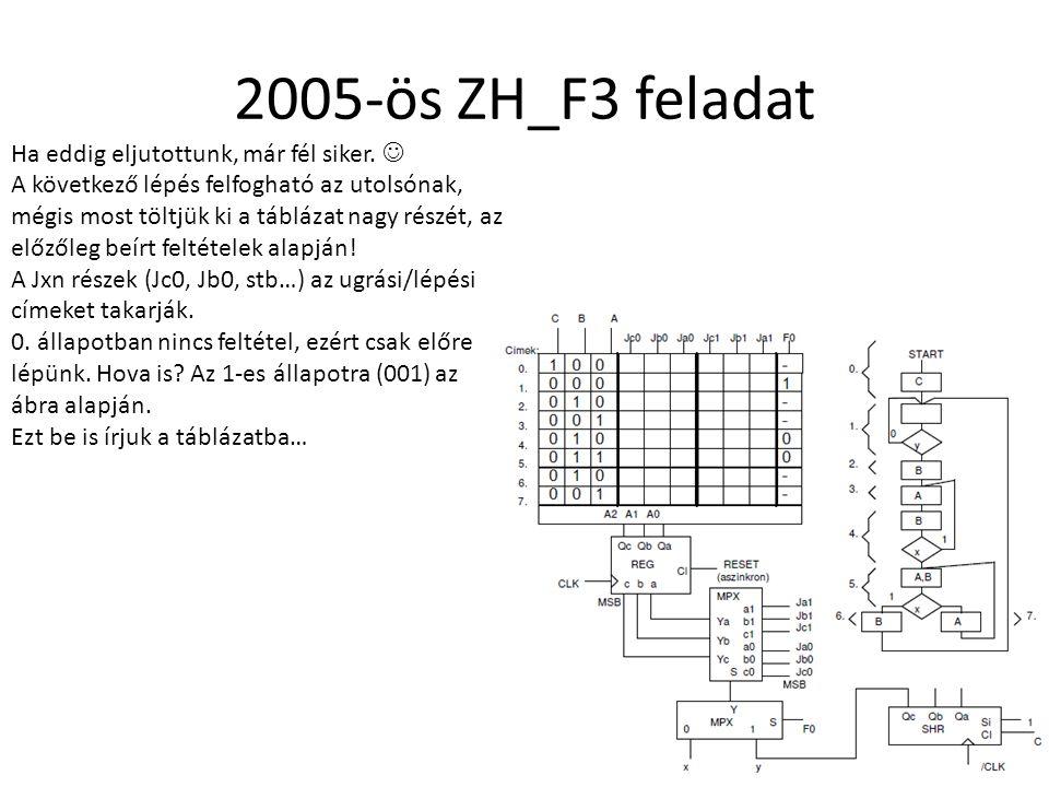 2005-ös ZH_F3 feladat Ha eddig eljutottunk, már fél siker. 