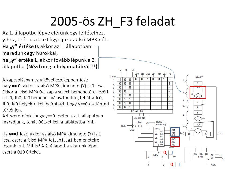 2005-ös ZH_F3 feladat Az 1. állapotba lépve elérünk egy feltételhez, y-hoz, ezért csak azt figyeljük az alsó MPX-nél!