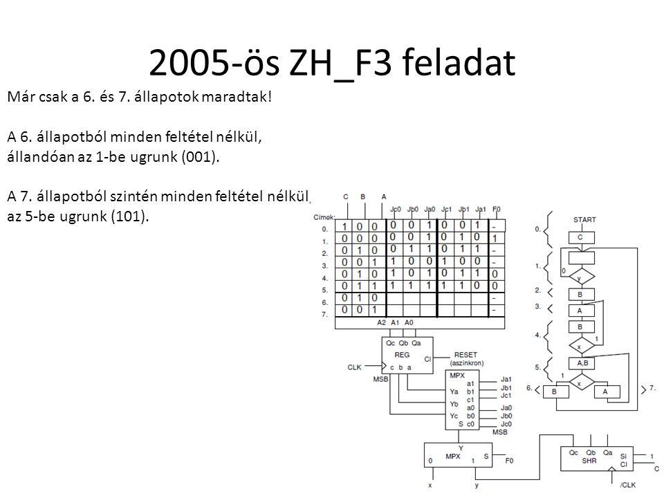 2005-ös ZH_F3 feladat Már csak a 6. és 7. állapotok maradtak!