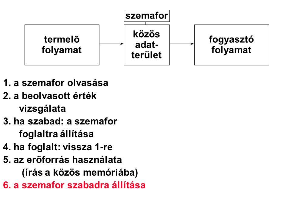 szemafor termelõ. folyamat. közös. adat- terület. fogyasztó. folyamat. 1. a szemafor olvasása.