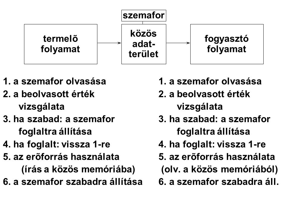 szemafor termelõ. folyamat. közös. adat- terület. fogyasztó. folyamat. 1. a szemafor olvasása 1. a szemafor olvasása.