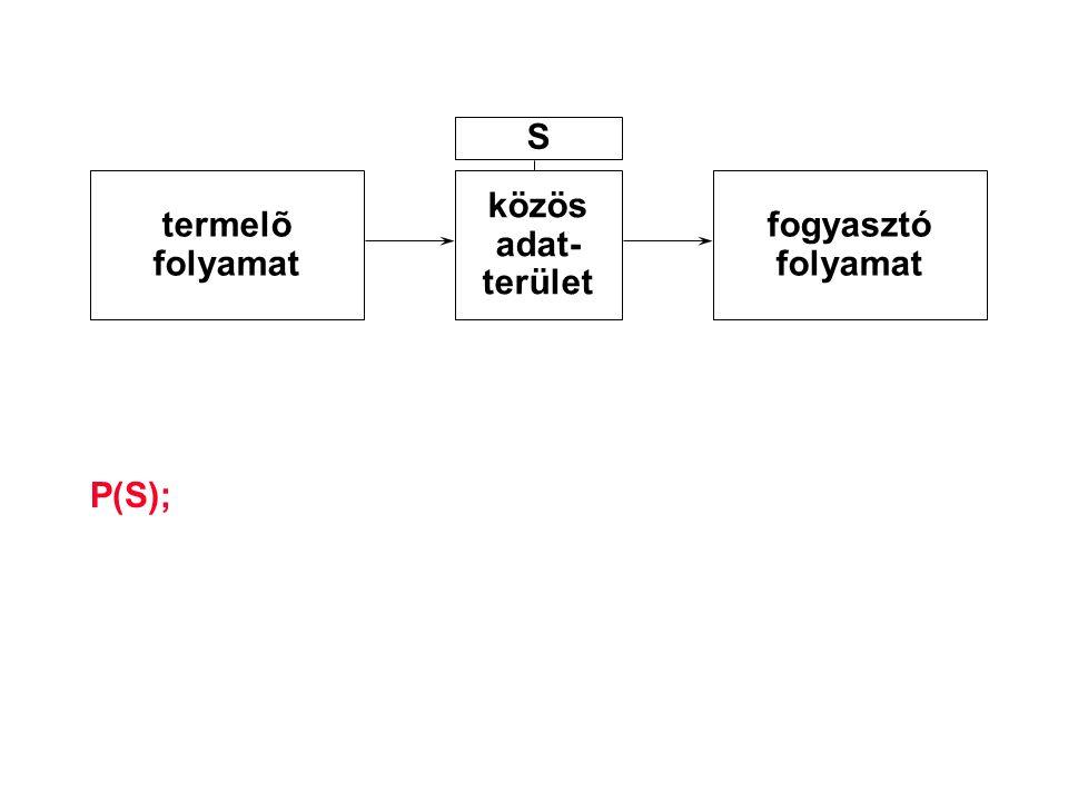 S termelõ folyamat közös adat- terület fogyasztó folyamat P(S);