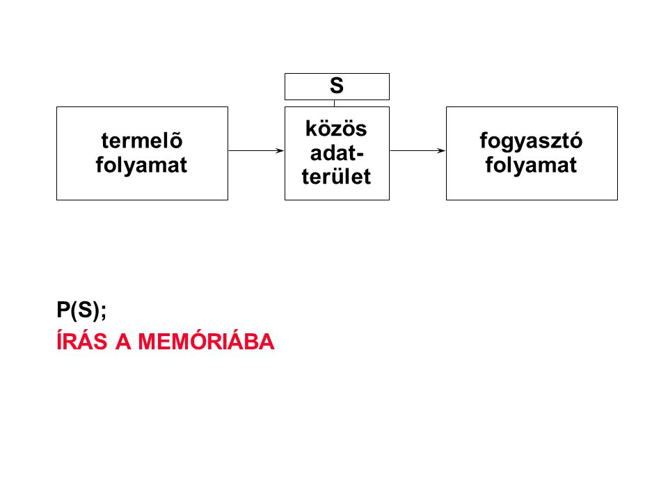 S termelõ folyamat közös adat- terület fogyasztó folyamat P(S); ÍRÁS A MEMÓRIÁBA