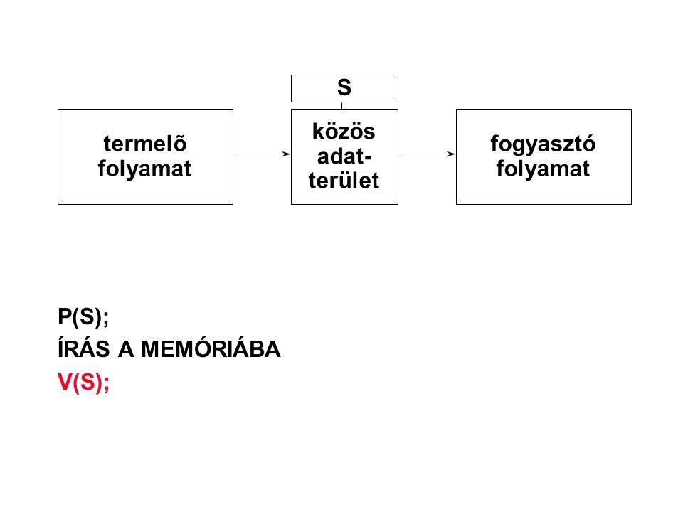 S termelõ folyamat közös adat- terület fogyasztó folyamat P(S); ÍRÁS A MEMÓRIÁBA V(S);