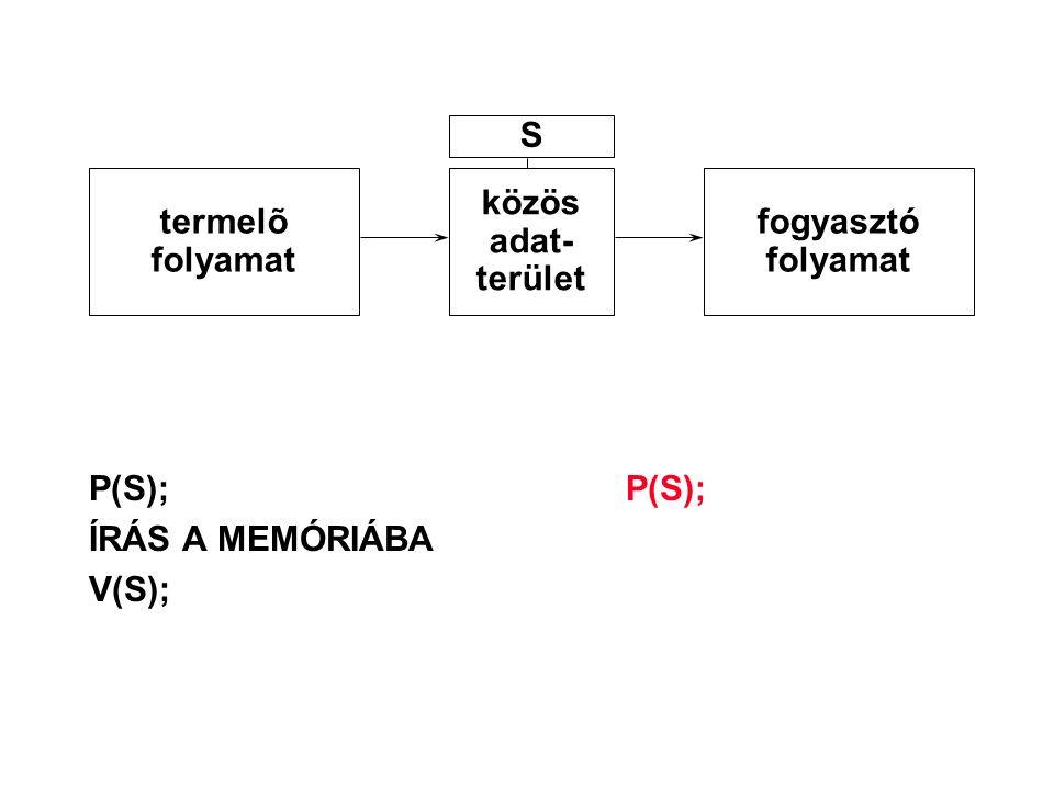 S termelõ folyamat közös adat- terület fogyasztó folyamat P(S); P(S); ÍRÁS A MEMÓRIÁBA V(S);