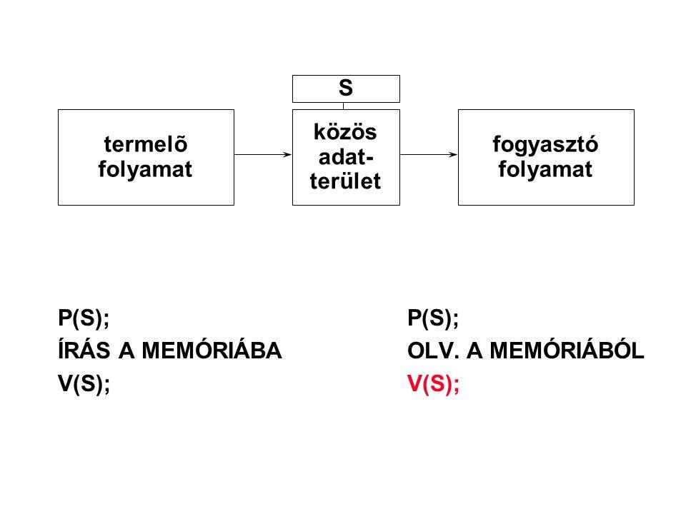 S termelõ. folyamat. közös. adat- terület. fogyasztó. folyamat. P(S); P(S); ÍRÁS A MEMÓRIÁBA OLV. A MEMÓRIÁBÓL.