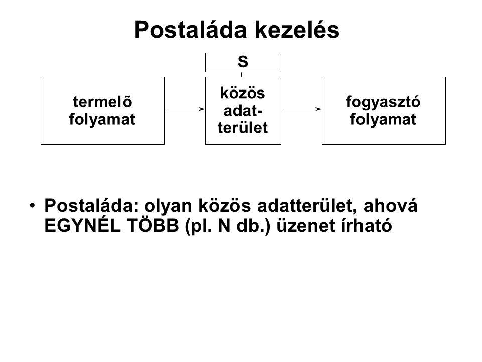 Postaláda kezelés S. termelõ. folyamat. közös. adat- terület. fogyasztó. folyamat.