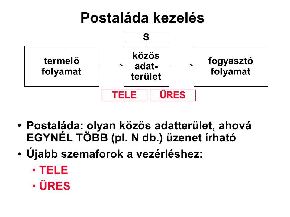 Postaláda kezelés S. termelõ. folyamat. közös. adat- terület. fogyasztó. folyamat. TELE. ÜRES.