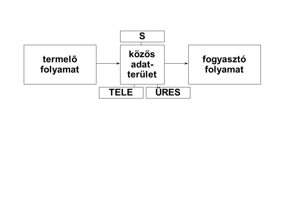 S termelõ folyamat közös adat- terület fogyasztó folyamat TELE ÜRES