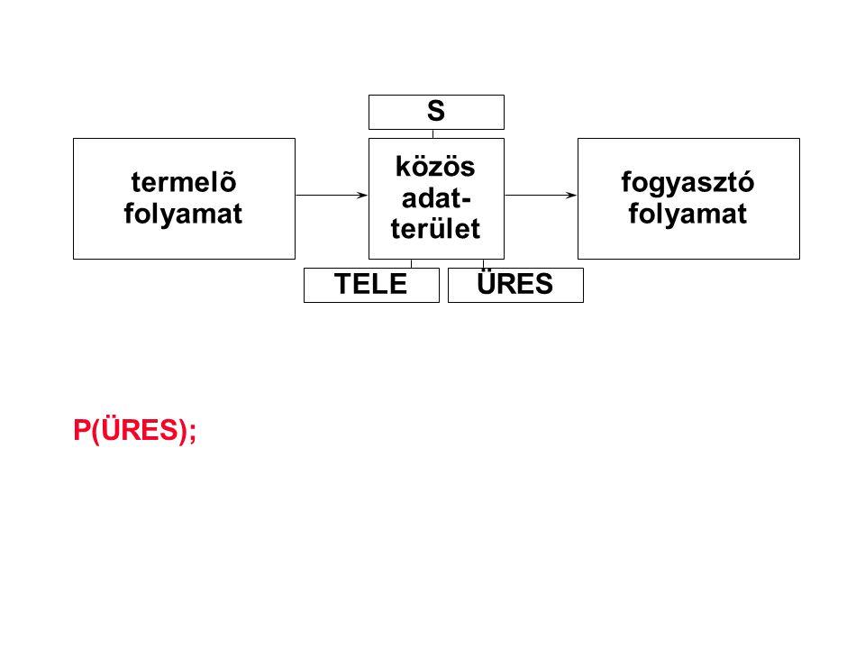 S termelõ folyamat közös adat- terület fogyasztó folyamat TELE ÜRES P(ÜRES);