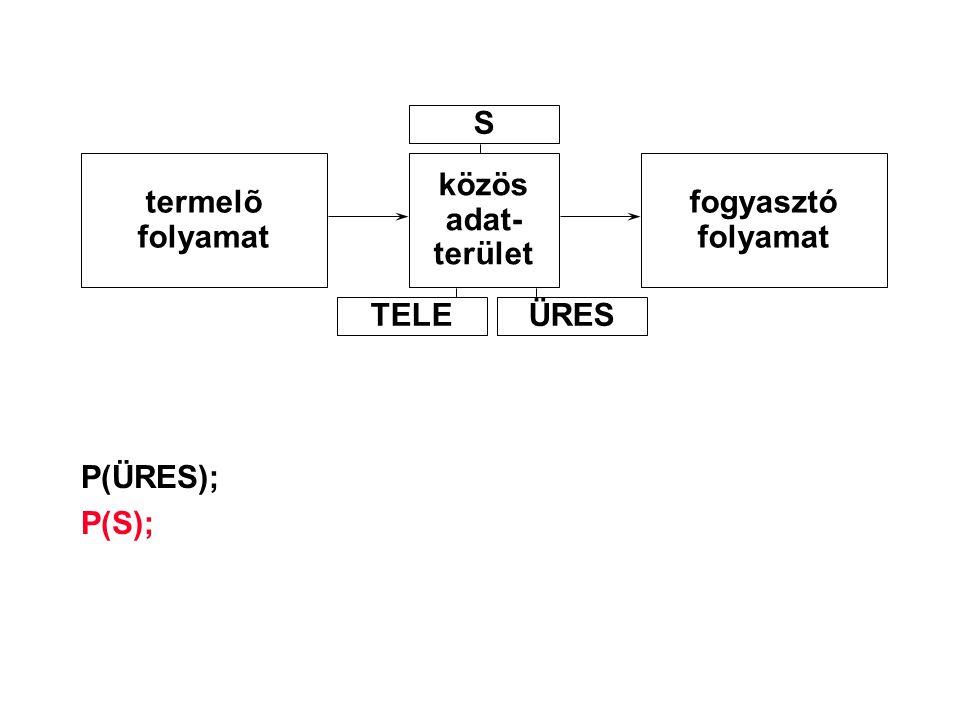 S termelõ folyamat közös adat- terület fogyasztó folyamat TELE ÜRES P(ÜRES); P(S);