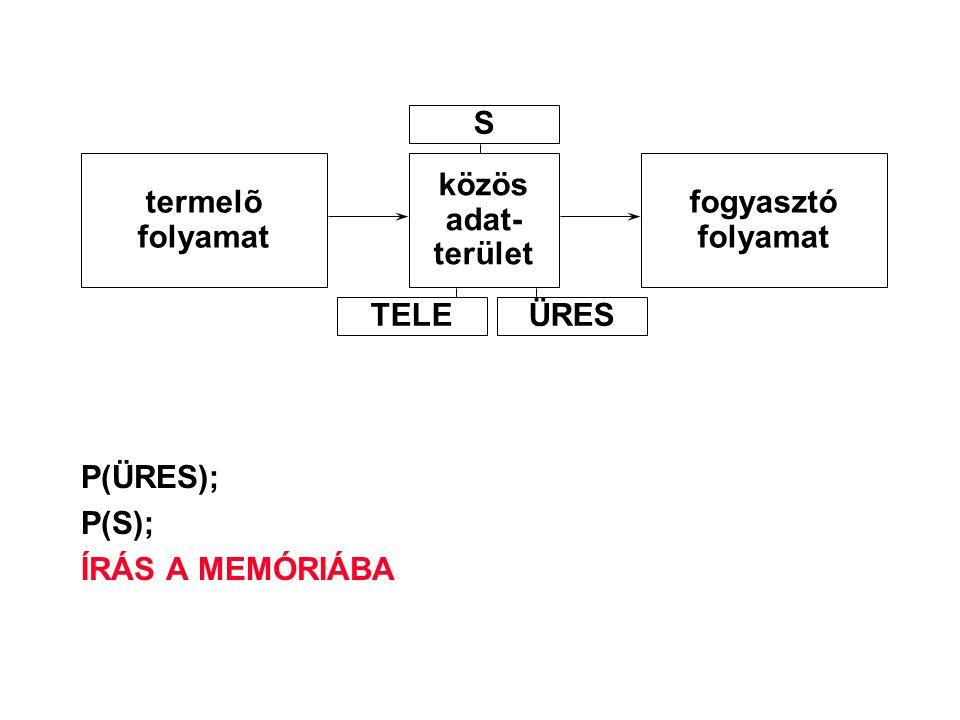 S termelõ folyamat közös adat- terület fogyasztó folyamat TELE ÜRES P(ÜRES); P(S); ÍRÁS A MEMÓRIÁBA