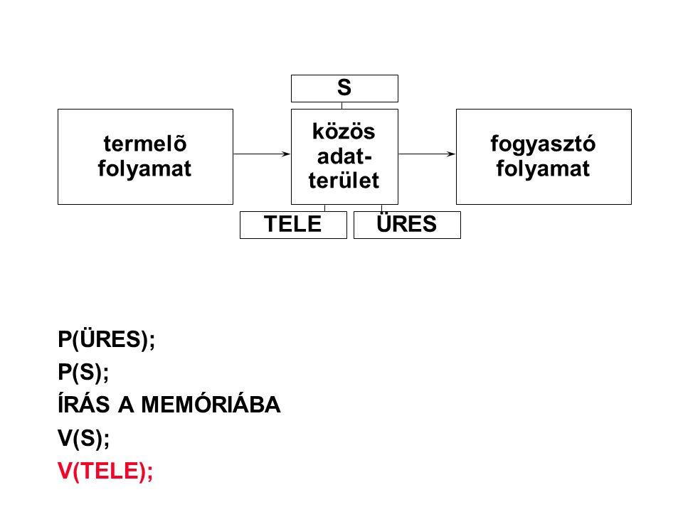 S termelõ. folyamat. közös. adat- terület. fogyasztó. folyamat. TELE. ÜRES. P(ÜRES); P(S);