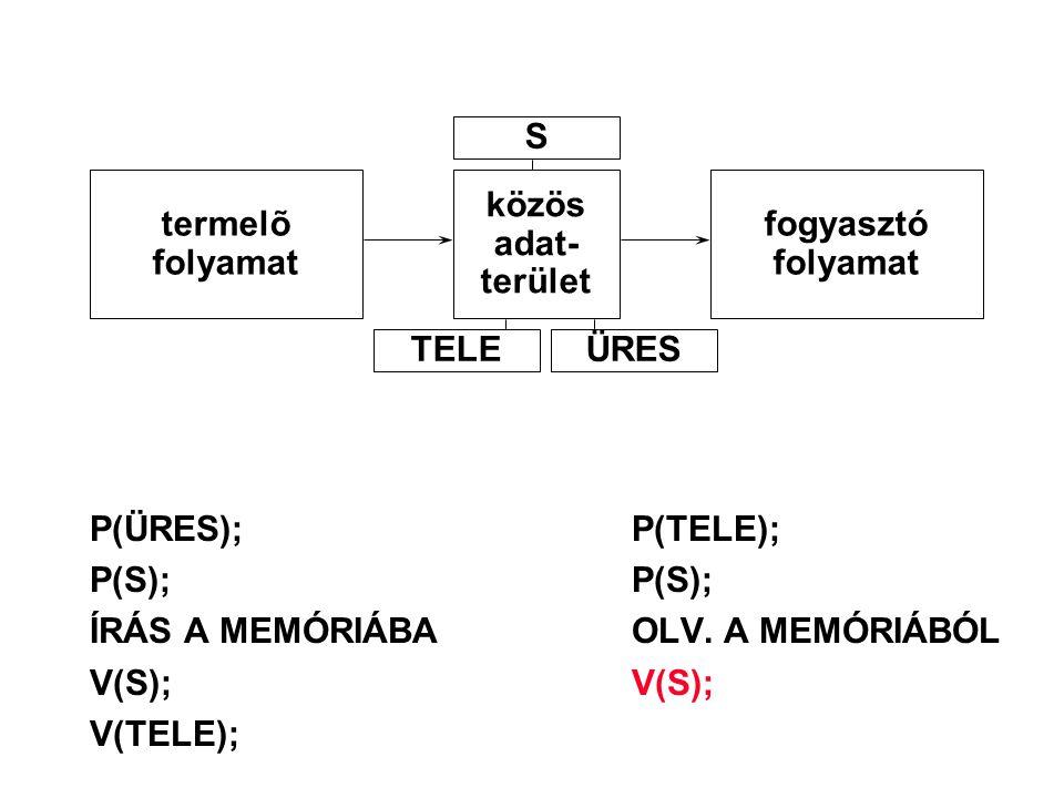 S termelõ. folyamat. közös. adat- terület. fogyasztó. folyamat. TELE. ÜRES. P(ÜRES); P(TELE);