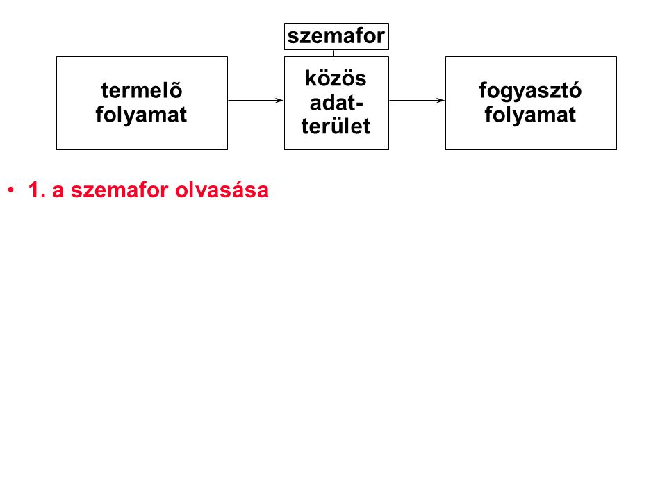 szemafor termelõ folyamat közös adat- terület fogyasztó folyamat 1. a szemafor olvasása