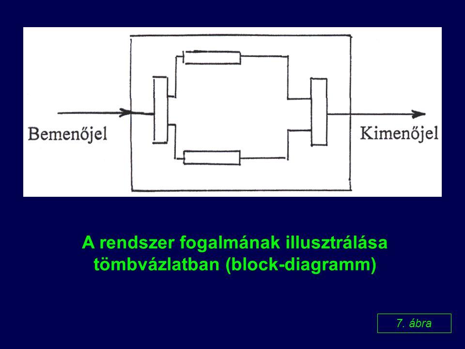 A rendszer fogalmának illusztrálása tömbvázlatban (block-diagramm)