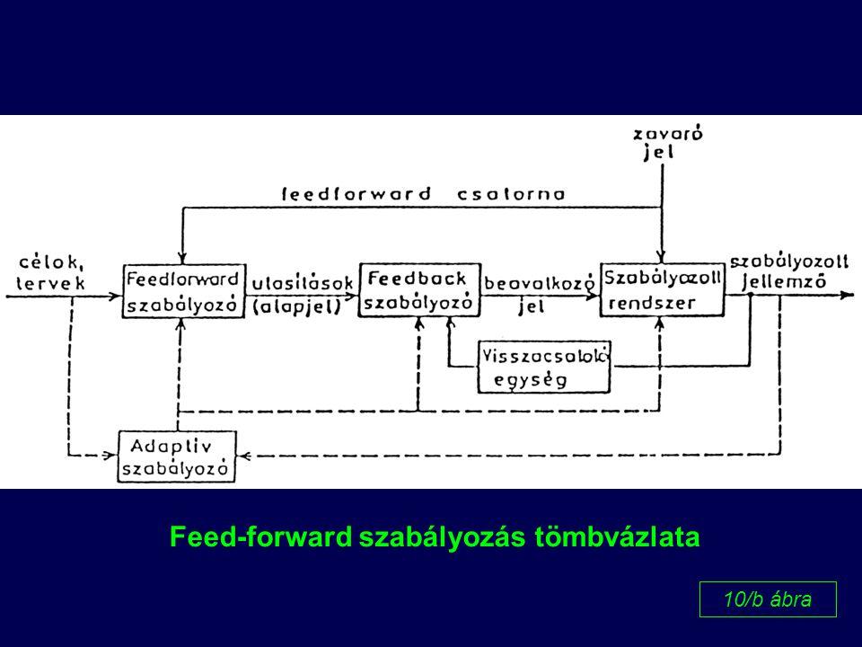 Feed-forward szabályozás tömbvázlata
