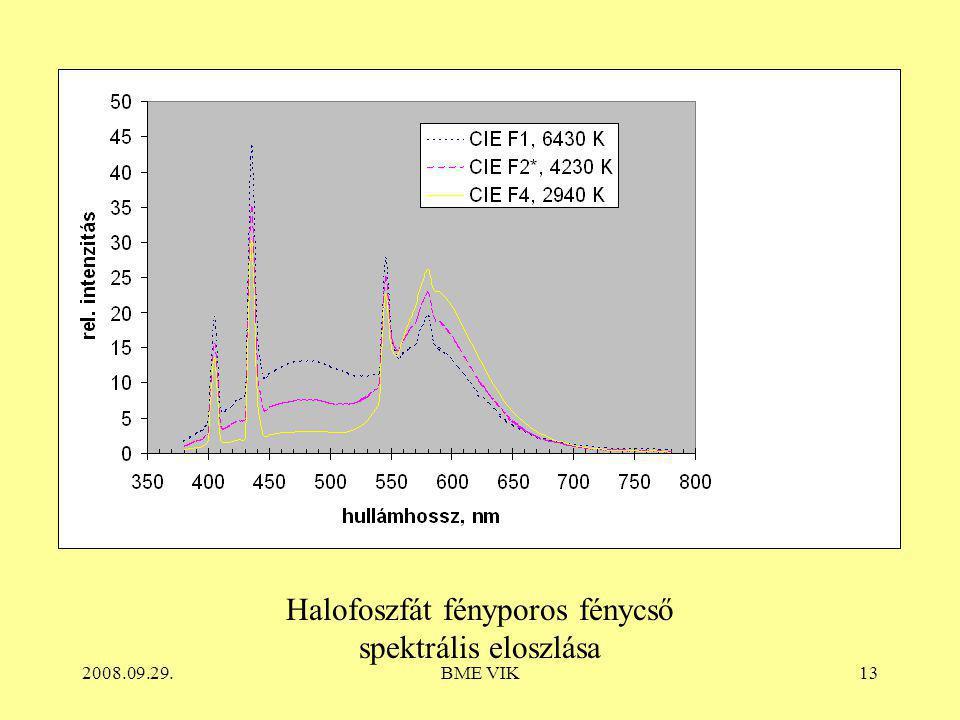Halofoszfát fényporos fénycső spektrális eloszlása