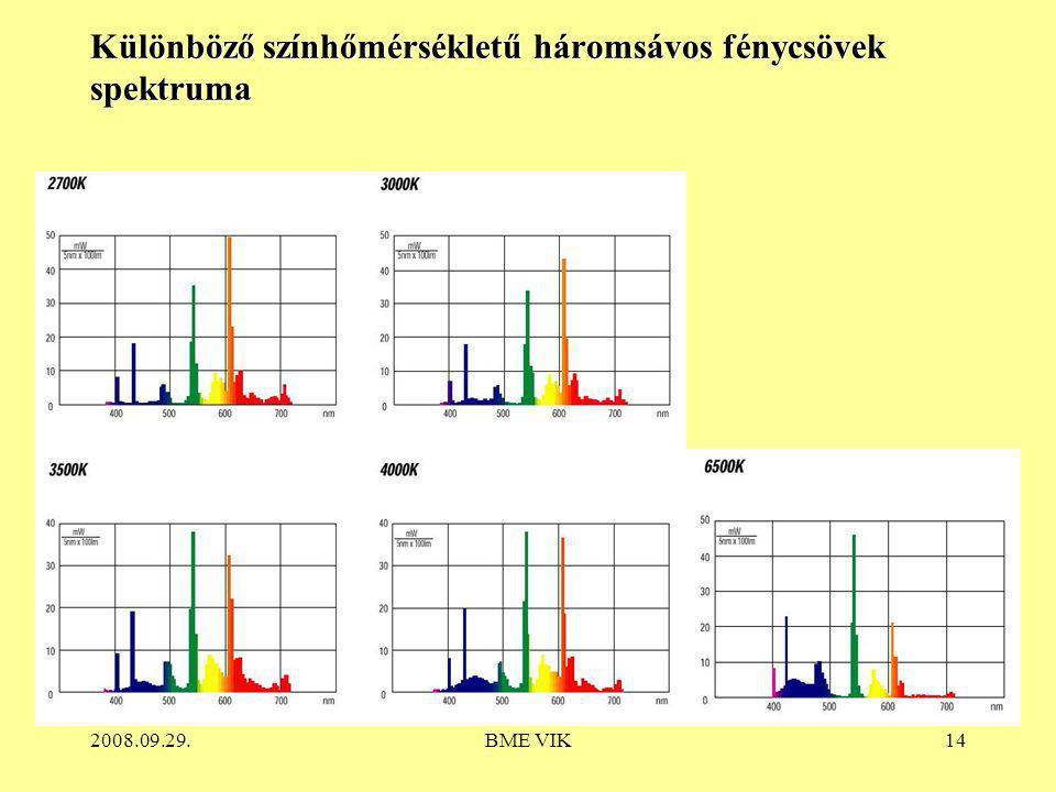 Különböző színhőmérsékletű háromsávos fénycsövek spektruma