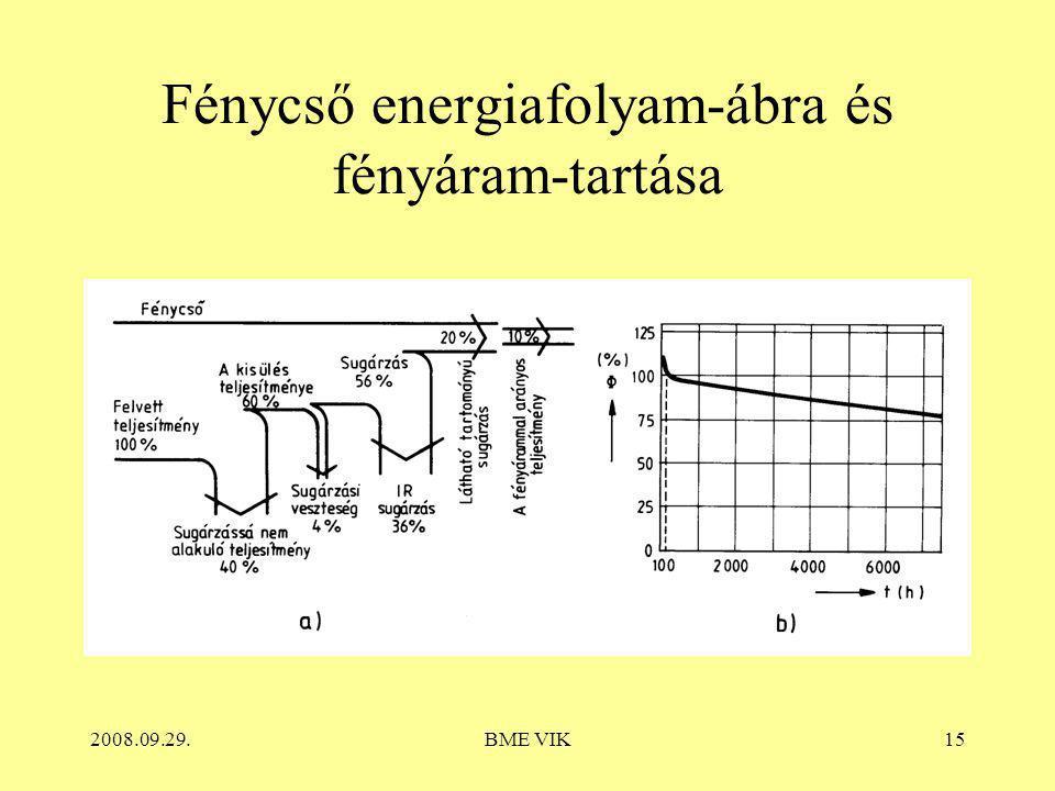 Fénycső energiafolyam-ábra és fényáram-tartása
