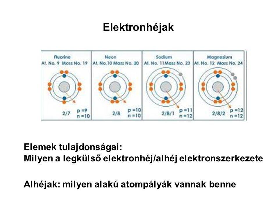 Elektronhéjak Elemek tulajdonságai: