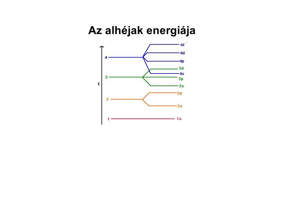 Az alhéjak energiája