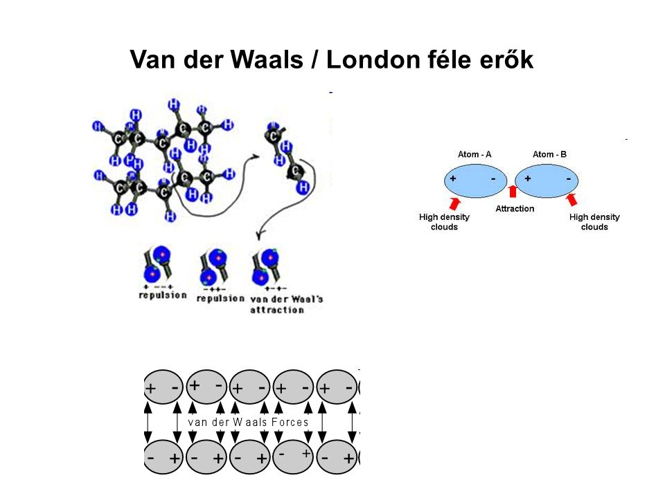 Van der Waals / London féle erők