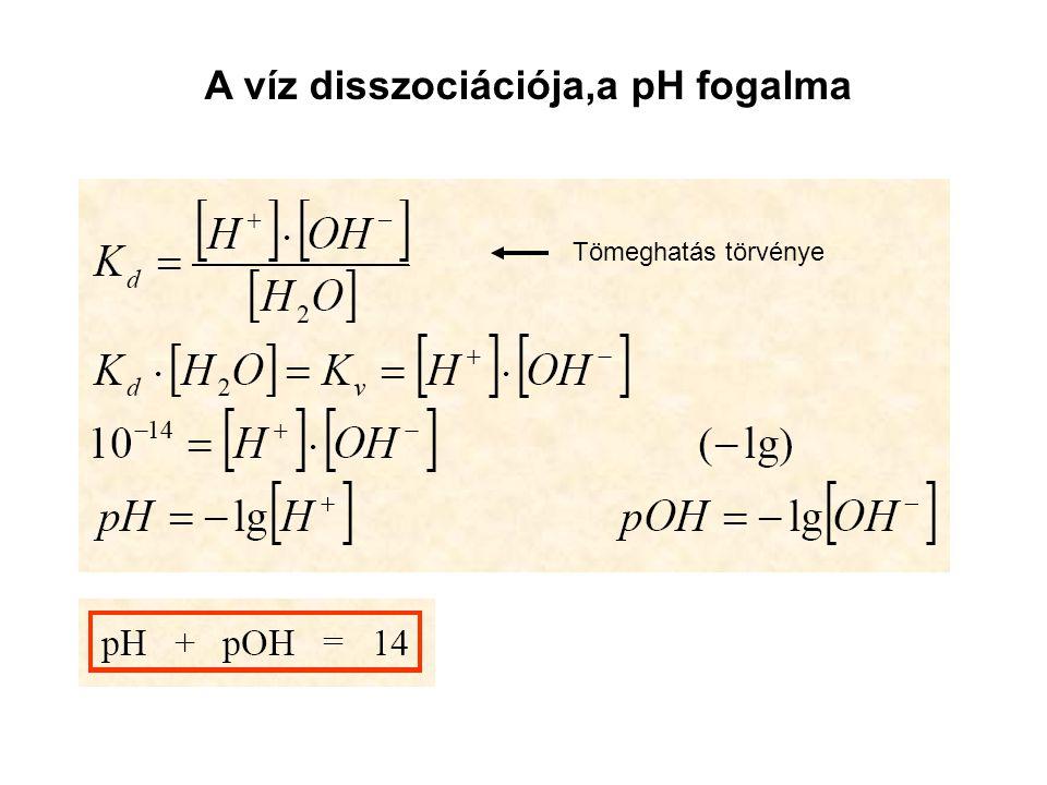 A víz disszociációja,a pH fogalma