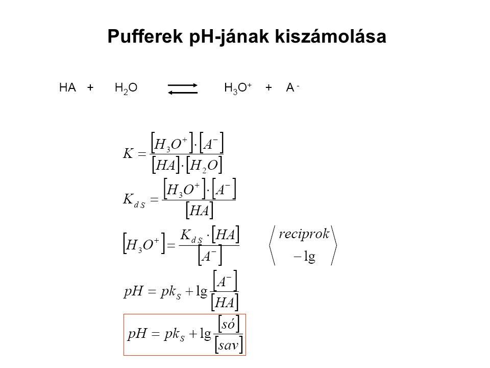 Pufferek pH-jának kiszámolása