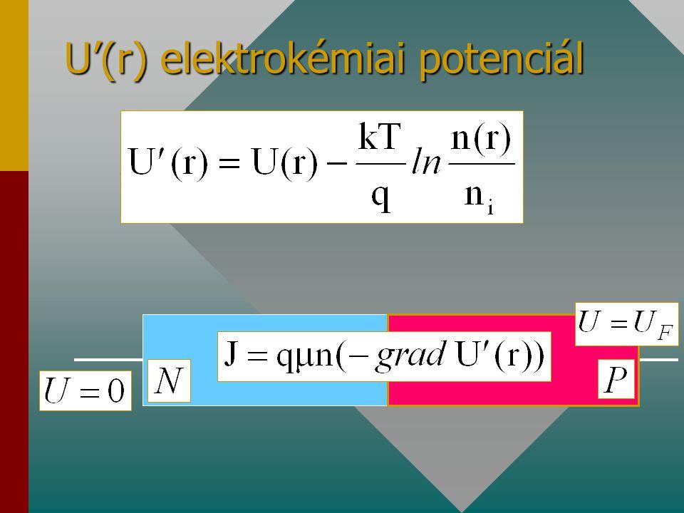 U'(r) elektrokémiai potenciál
