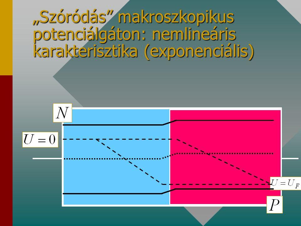 """""""Szóródás makroszkopikus potenciálgáton: nemlineáris karakterisztika (exponenciális)"""