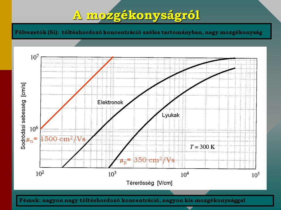 A mozgékonyságról n= 1500 cm2/Vs p= 350 cm2/Vs