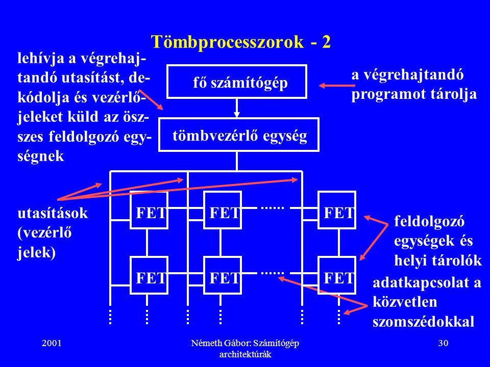 Németh Gábor: Számítógép architektúrák