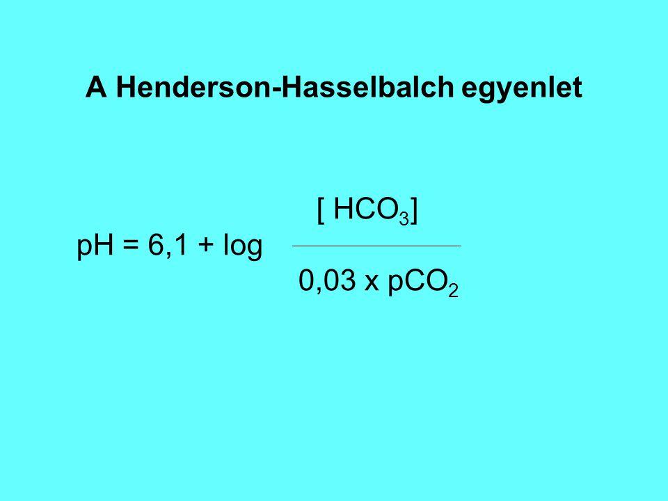 A Henderson-Hasselbalch egyenlet