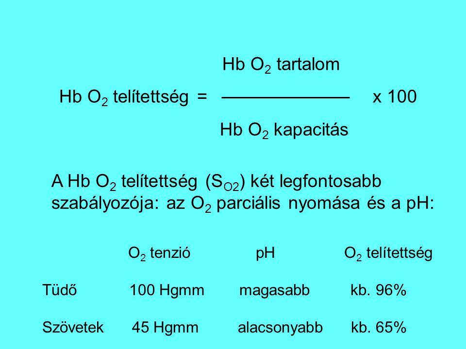 Hb O2 telítettség = x 100 Hb O2 kapacitás