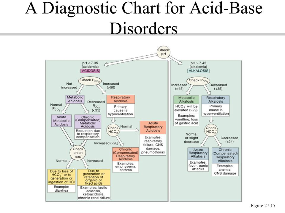 A Diagnostic Chart for Acid-Base Disorders