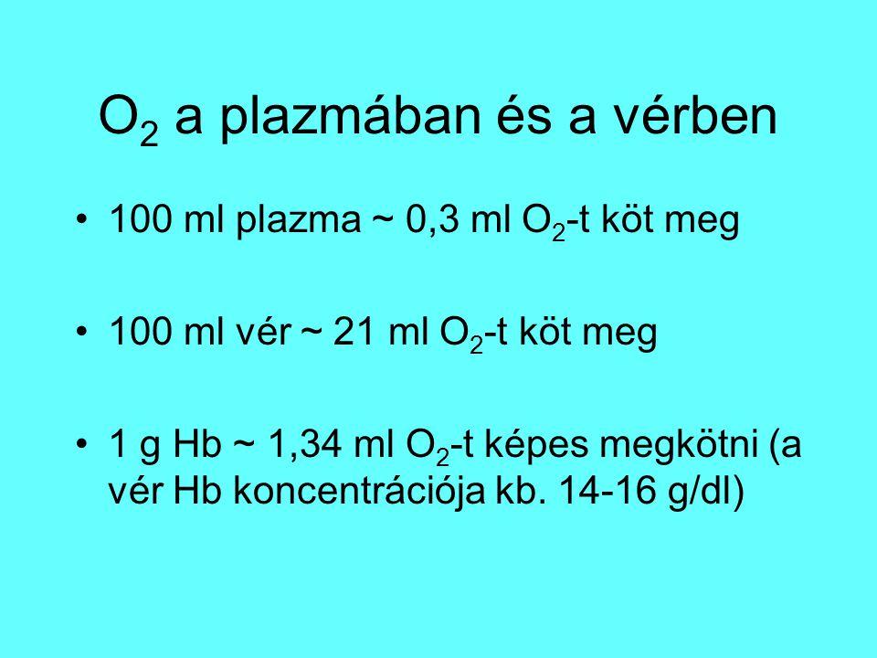 O2 a plazmában és a vérben