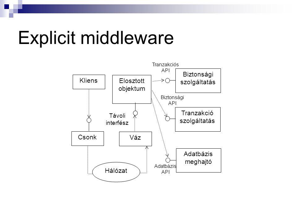Explicit middleware Biztonsági Kliens Elosztott objektum Tranzakció