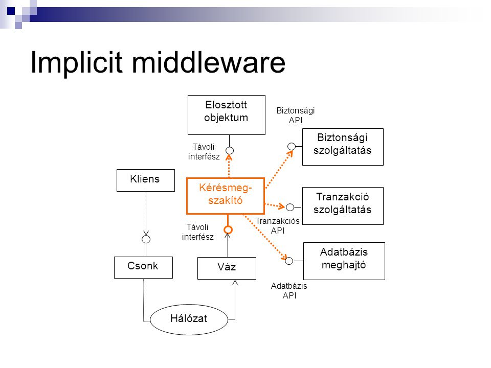 Implicit middleware Elosztott objektum Biztonsági szolgáltatás Kliens
