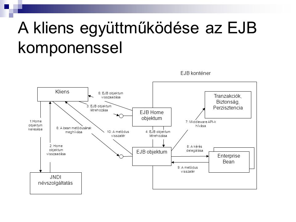 A kliens együttműködése az EJB komponenssel
