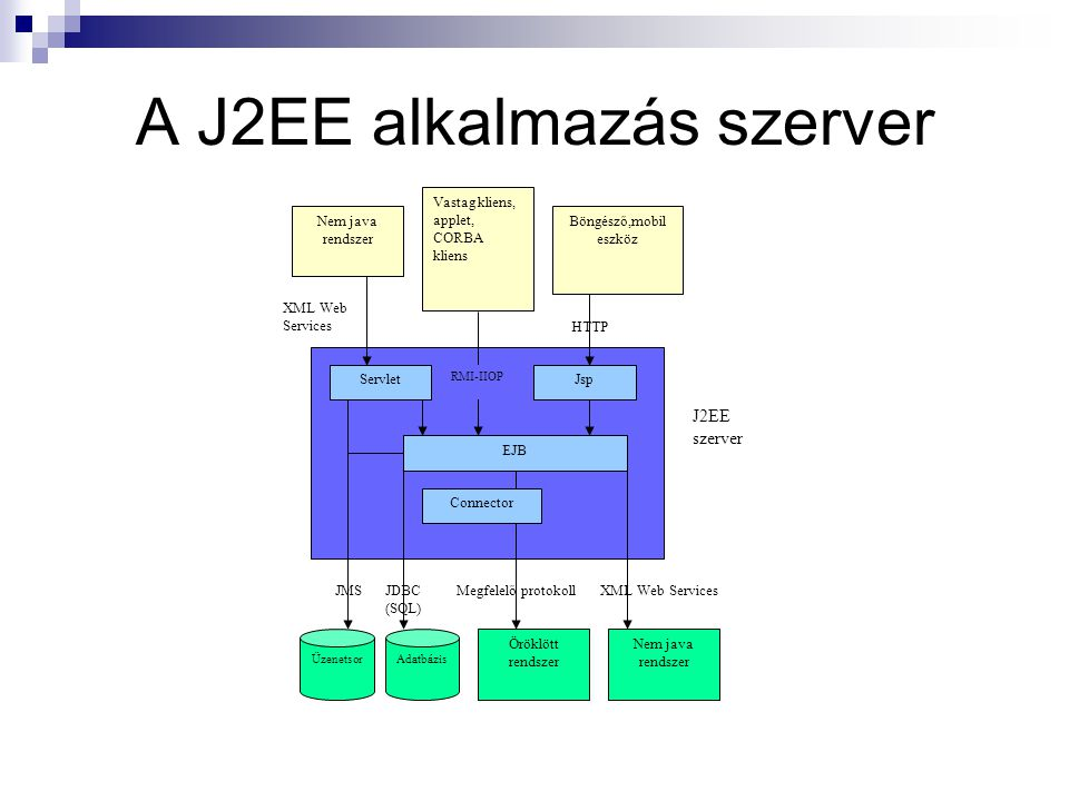 A J2EE alkalmazás szerver
