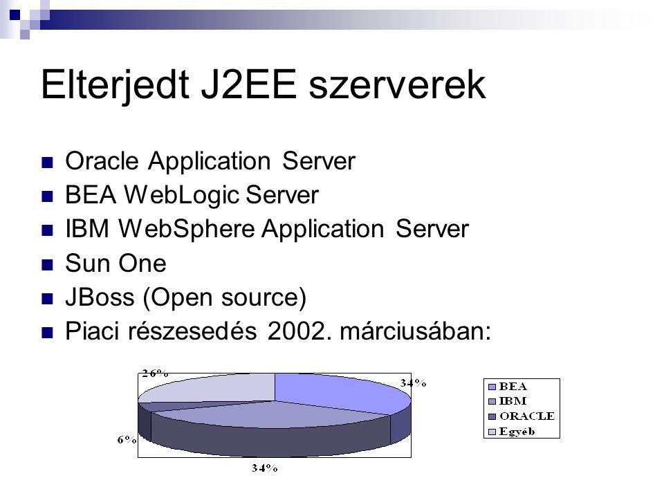 Elterjedt J2EE szerverek