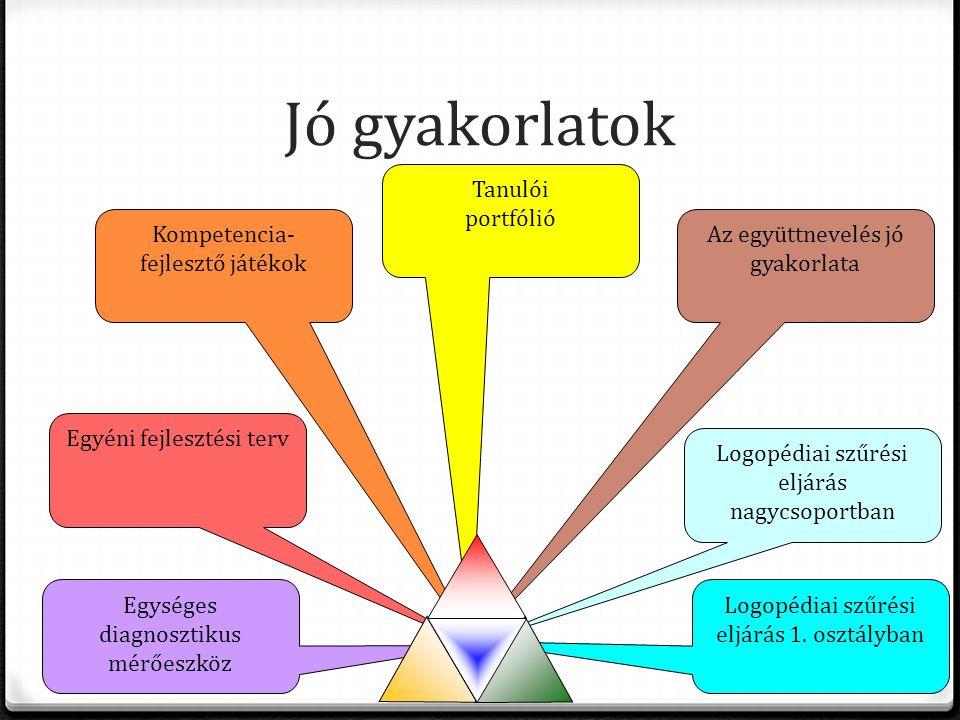 Jó gyakorlatok Tanulói portfólió Kompetencia-fejlesztő játékok