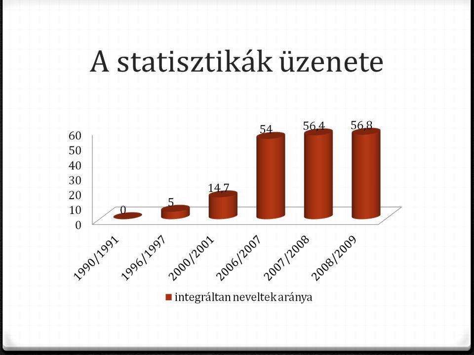 A statisztikák üzenete