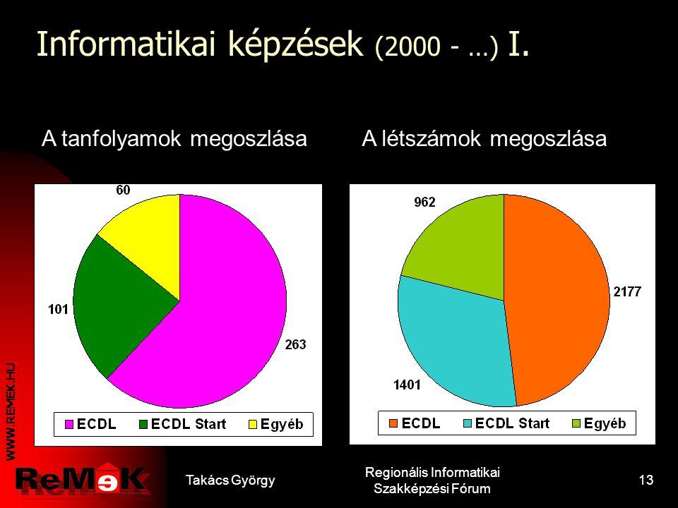 Informatikai képzések (2000 - …) I.