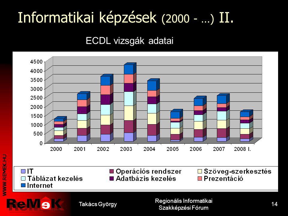 Informatikai képzések (2000 - …) II.