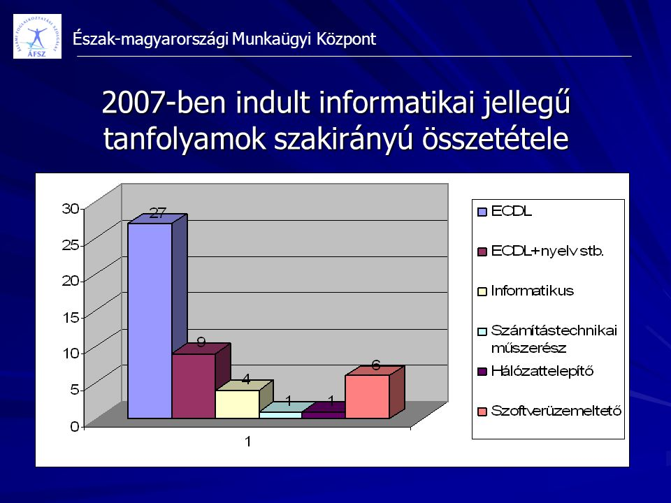 2007-ben indult informatikai jellegű tanfolyamok szakirányú összetétele