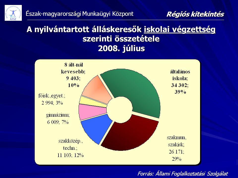 Régiós kitekintés A nyilvántartott álláskeresők iskolai végzettség szerinti összetétele 2008. július.