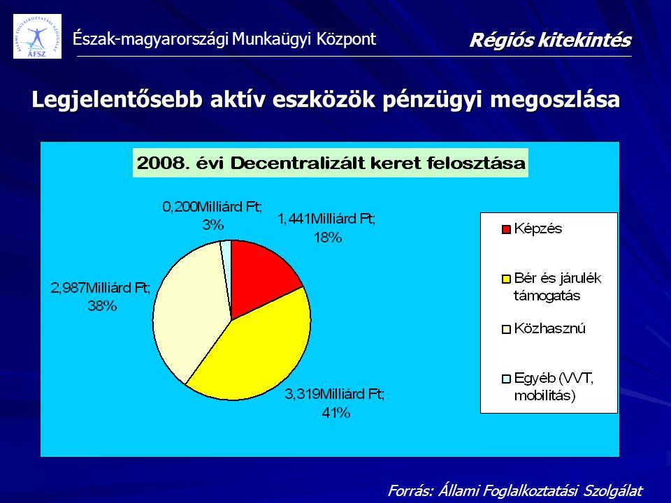 Legjelentősebb aktív eszközök pénzügyi megoszlása